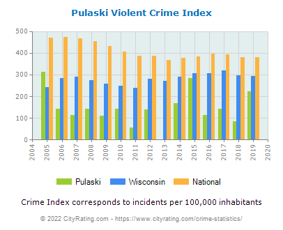 Pulaski Violent Crime vs. State and National Per Capita