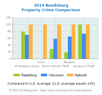 Reedsburg Property Crime vs. State and National Comparison