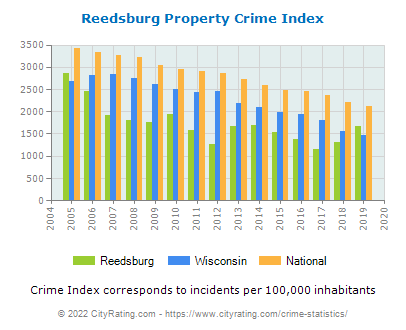 Reedsburg Property Crime vs. State and National Per Capita