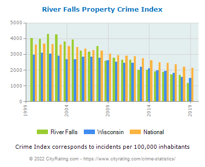 River Falls Property Crime vs. State and National Per Capita