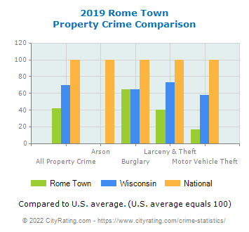Rome Town Property Crime vs. State and National Comparison