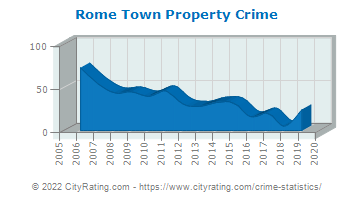 Rome Town Property Crime