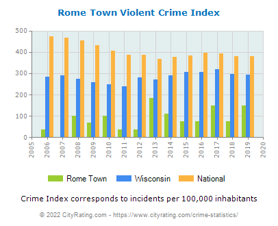 Rome Town Violent Crime vs. State and National Per Capita