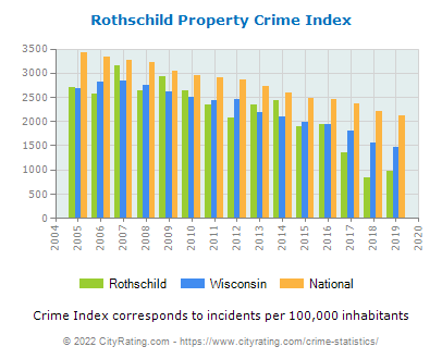 Rothschild Property Crime vs. State and National Per Capita