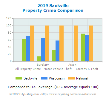 Saukville Property Crime vs. State and National Comparison