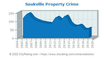 Saukville Property Crime