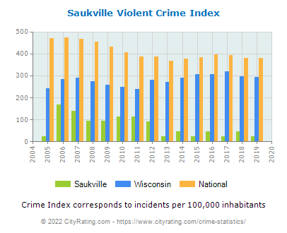 Saukville Violent Crime vs. State and National Per Capita
