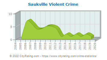 Saukville Violent Crime