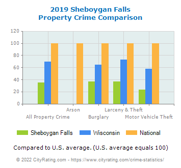 Sheboygan Falls Property Crime vs. State and National Comparison