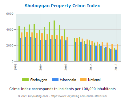 Sheboygan Property Crime vs. State and National Per Capita