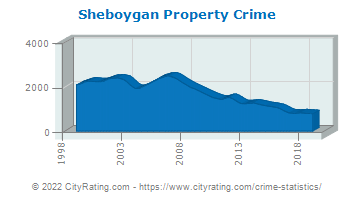 Sheboygan Property Crime