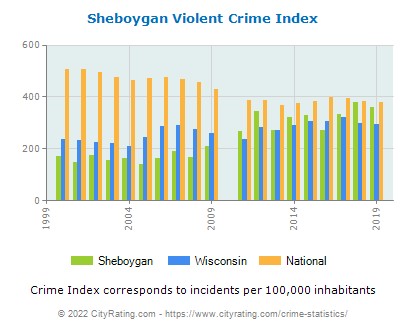 Sheboygan Violent Crime vs. State and National Per Capita