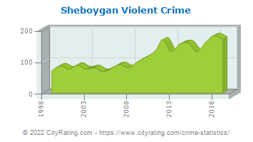 Sheboygan Violent Crime