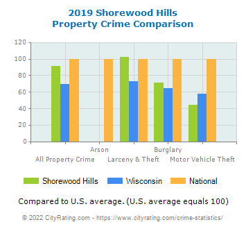 Shorewood Hills Property Crime vs. State and National Comparison