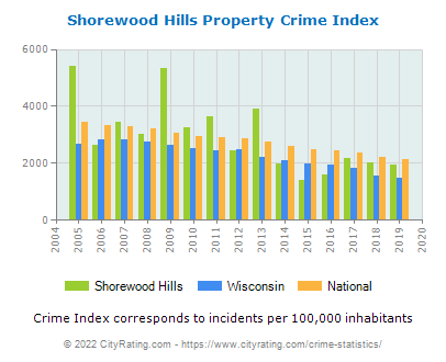 Shorewood Hills Property Crime vs. State and National Per Capita