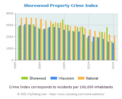 Shorewood Property Crime vs. State and National Per Capita