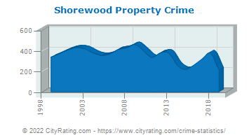 Shorewood Property Crime