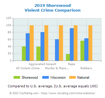 Shorewood Violent Crime vs. State and National Comparison