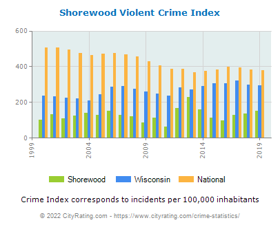 Shorewood Violent Crime vs. State and National Per Capita