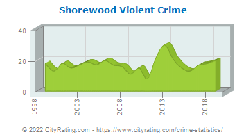 Shorewood Violent Crime