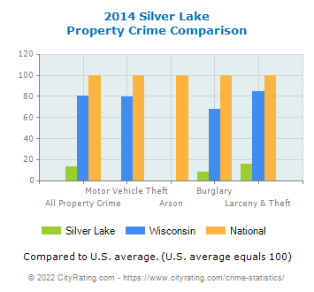 Silver Lake Property Crime vs. State and National Comparison