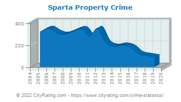 Sparta Property Crime