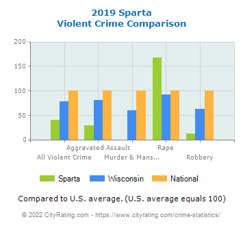 Sparta Violent Crime vs. State and National Comparison