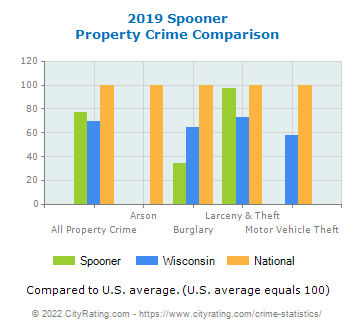 Spooner Property Crime vs. State and National Comparison