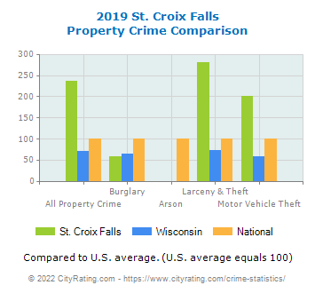 St. Croix Falls Property Crime vs. State and National Comparison