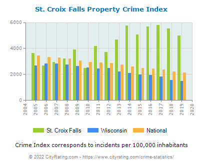 St. Croix Falls Property Crime vs. State and National Per Capita