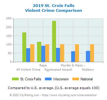 St. Croix Falls Violent Crime vs. State and National Comparison