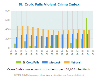 St. Croix Falls Violent Crime vs. State and National Per Capita