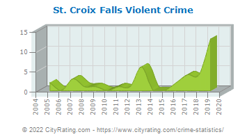 St. Croix Falls Violent Crime
