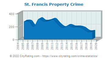 St. Francis Property Crime