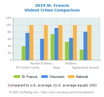 St. Francis Violent Crime vs. State and National Comparison