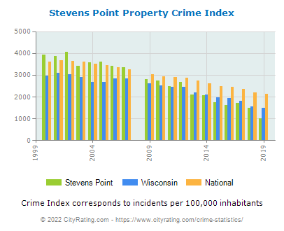 Stevens Point Property Crime vs. State and National Per Capita