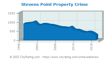Stevens Point Property Crime
