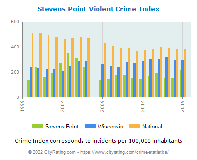 Stevens Point Violent Crime vs. State and National Per Capita