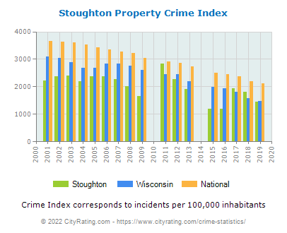 Stoughton Property Crime vs. State and National Per Capita
