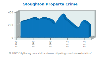 Stoughton Property Crime
