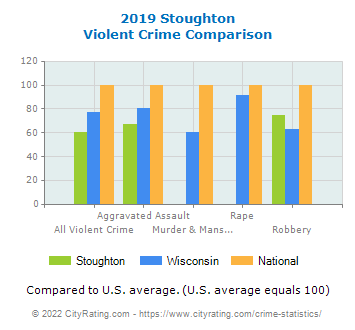 Stoughton Violent Crime vs. State and National Comparison