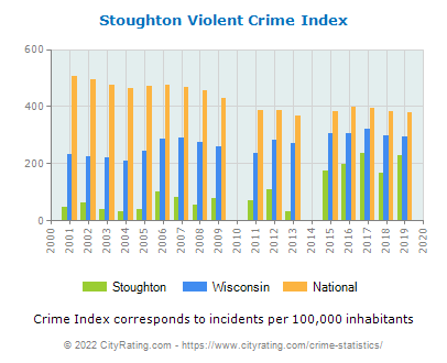 Stoughton Violent Crime vs. State and National Per Capita