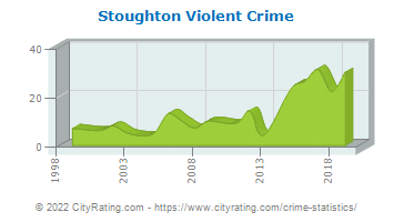 Stoughton Violent Crime