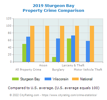 Sturgeon Bay Property Crime vs. State and National Comparison