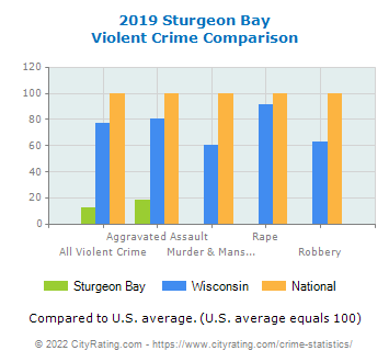 Sturgeon Bay Violent Crime vs. State and National Comparison