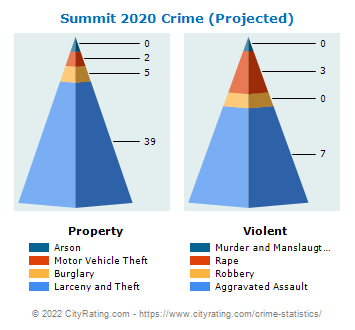 Summit Crime 2020