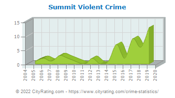 Summit Violent Crime
