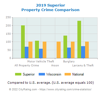 Superior Property Crime vs. State and National Comparison