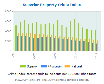 Superior Property Crime vs. State and National Per Capita