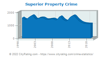 Superior Property Crime